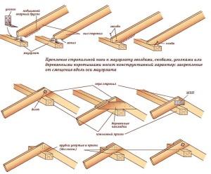 Руководство по креплению стропильной ноги к мауэрлату
