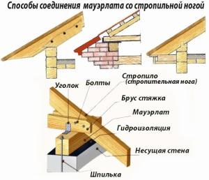 Схема соединения мауэрлата со стропильной ногой