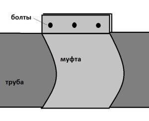 Соединение с печью с помощью муфты