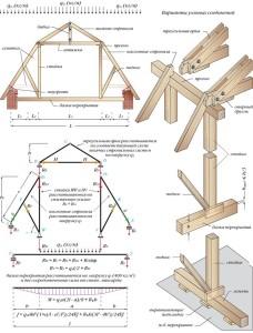Стропильная система для мансардной крыши