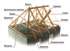 Структура четырехскатной крыши изнутри