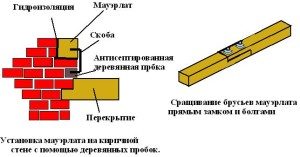 Установка мауэрлата на кирпичную стену с помощью деревянных пробок