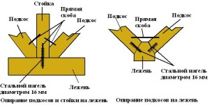 Усиление боковых стропил подкосами из бревен