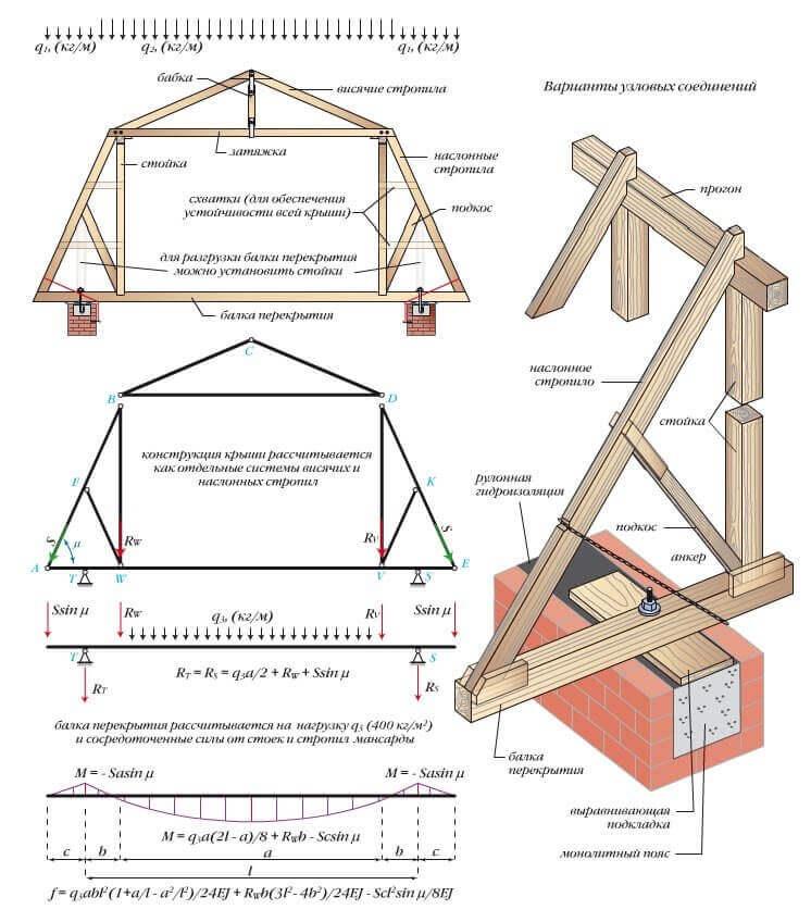 Каркасный дом своими руками : пошаговая инструкция сборки с фото 25