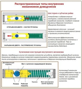 Конструкции внутренних механизмов доводчиков
