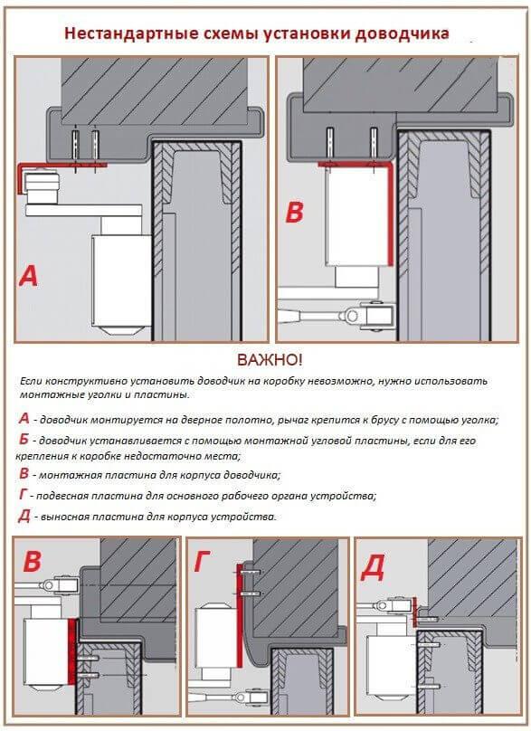 нестандартная установка металлической дверей