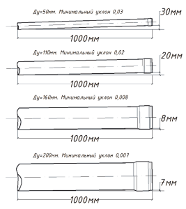 Нормы уклона труб разного диаметра на длину в 1000 мм