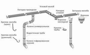 Алгоритм конструирования системы полимерных труб