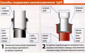Способы соединения канализационных труб