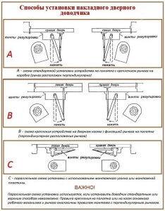 Способы установки накладного доводчика на дверь