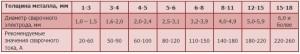 Таблица - подбор сварочного электрода в зависимости от толщины металла
