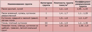 Таблица - различные категории грунта