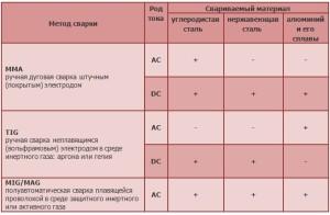 Таблица - разновидности методов сварки