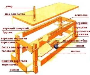 Элементы столярного станка
