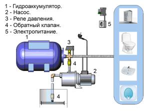 Конструкция насосной станции