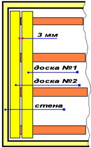 Отступ между досками обычно около 3 мм