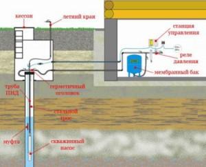 Принцип работы насосной станции на даче