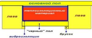 Принцип укладки теплоизоляционного материалов для пола в бане