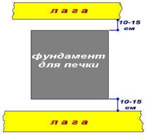 Расстояние от лага до фундамента печки