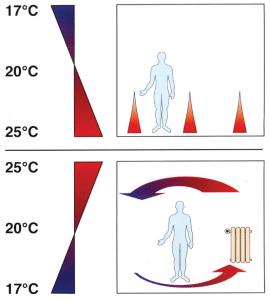 Разница между радиаторным отопление и отоплением от теплого пола