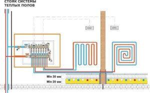 Схема монтажа теплого пола