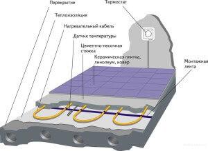 Схема подключение теплого пола