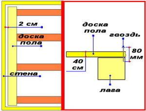 Схема укладки пола