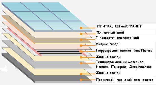 Теплый пол электрический под плитку своими руками