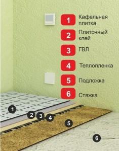 Последовательность укладки слоев  материалов для теплого электрического пола под плитку