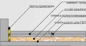Слои материалов для сухой стяжки пола