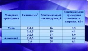 Таблица - Для расчета потребного сечения кабеля