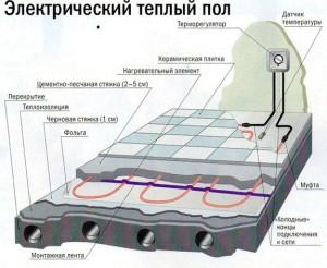 Устройство электрического пола - схема