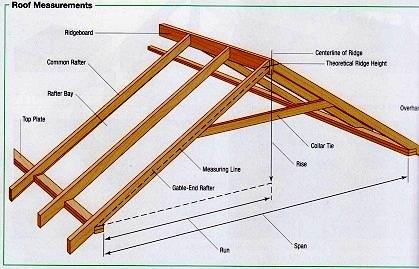 Крыша В Частном Доме Своими Руками Пошаговая Инструкция С Фото - фото 6