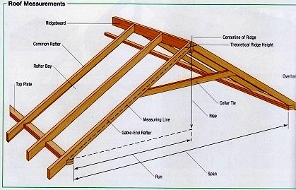 Пошаговая сборка крыши