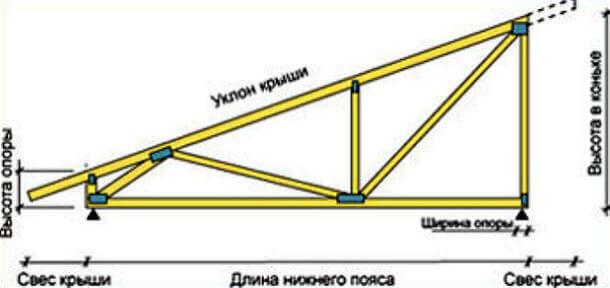 Схема составления угла наклона