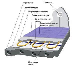 Схема укладки труб водяного теплого пола