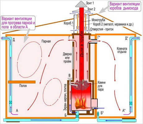 Схема вентиляции баня