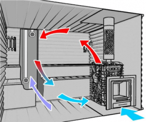 Схема вентиляции в бане (парилке)