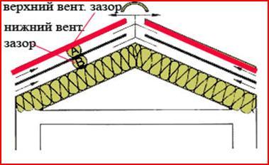 Создание вентиляции на крыше