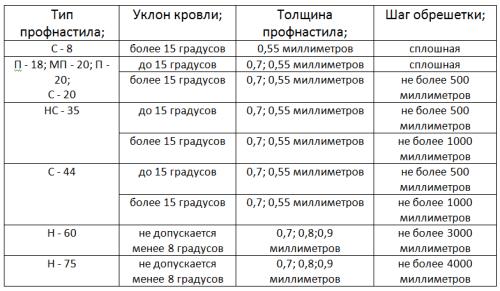 Таблица шага монтажа обрешетки в зависимости от угла кровли и толщины профнастила