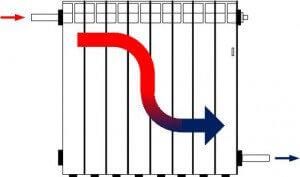 Диагональная схема подключения радиаторов