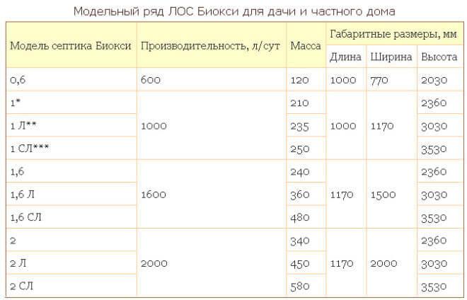 Модельный ряд септиков Биокси - таблица