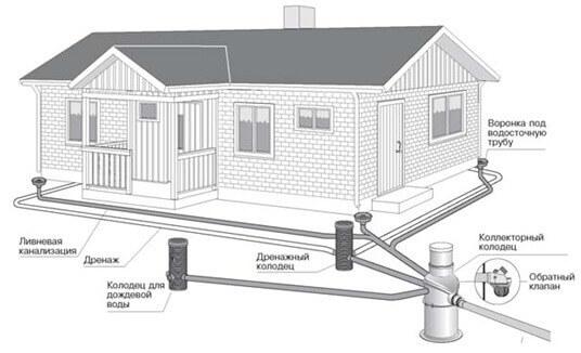 Схема организации  ливневой канализации вокруг загородного дома