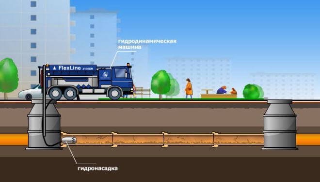 Схема промывки канализации