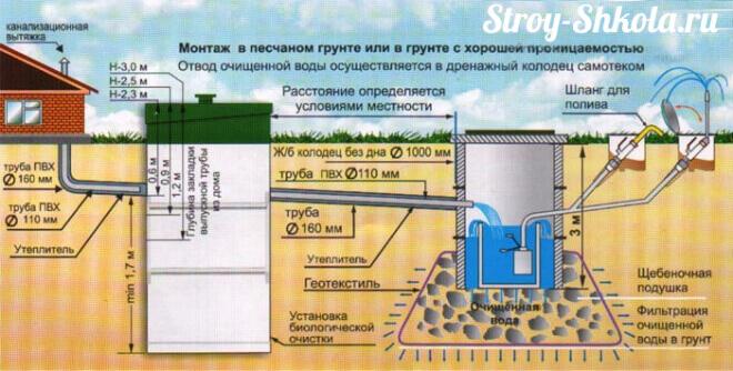 Схема работы септика Биокси