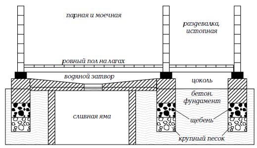 Общая схема создания пола в бане