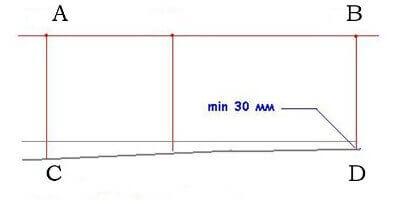 Определение нулевого уровня для установки маячков
