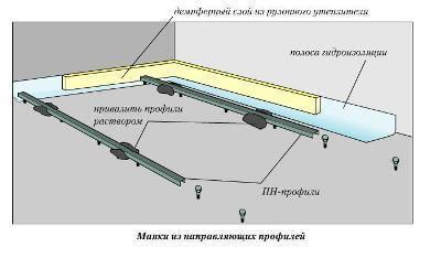 Профиль на бетонном основании