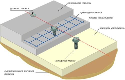 Схема крепления профиля для плавающей стяжки
