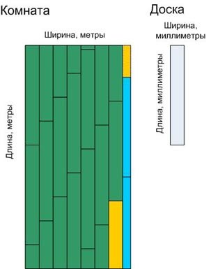 Расчет количества ламината для помещения
